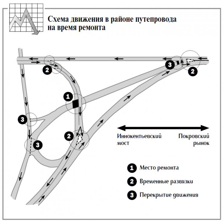 Схема движения в районе путепровода  на время ремонта