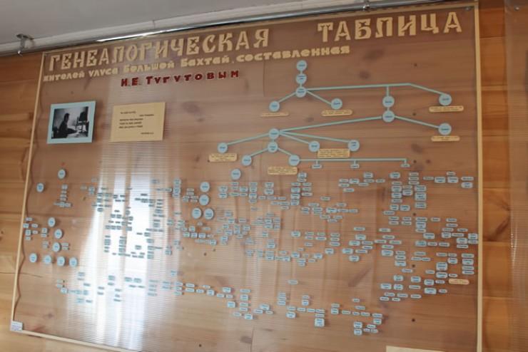 Генеалогическая таблица жителей улуса Большой Бахтай была составлена в 1960 году  известным этнографом, писателем, д.и.н. Иосифом Тугутовым. Он также является знаменитым выходцем из этого небольшого села.